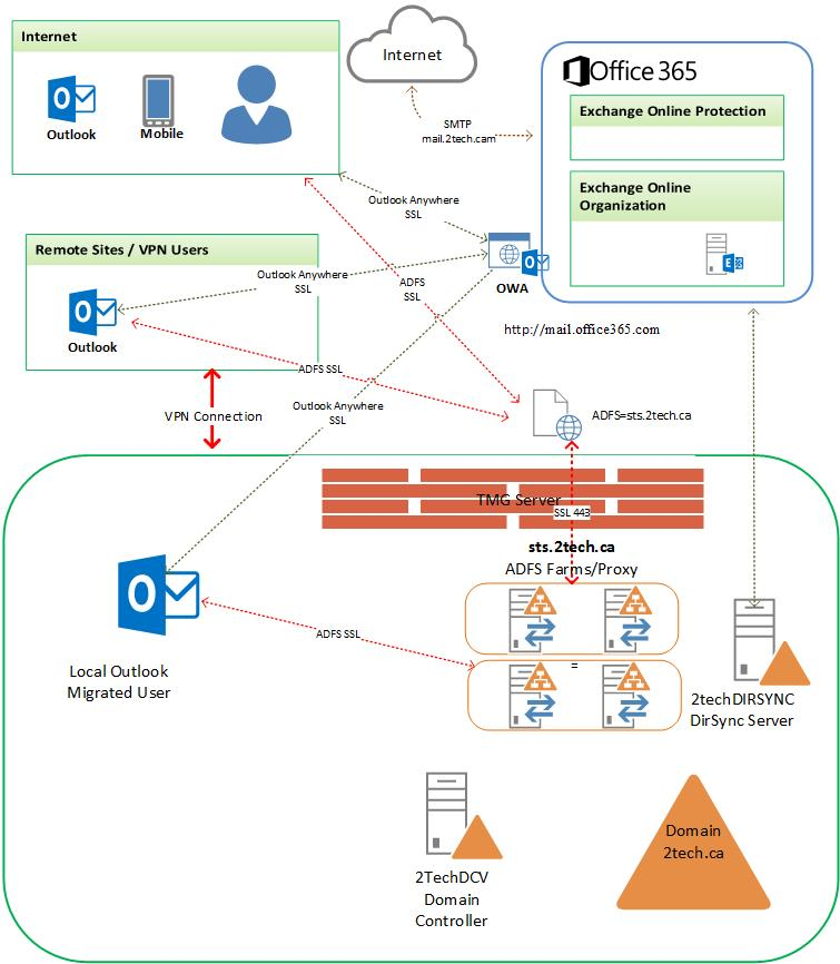 Migrating to Office 365-Exchange Online, Tips and Tricks