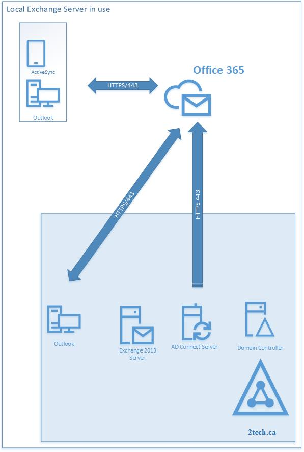 Change The Source Authority From Azure Ad To Local Active Directory