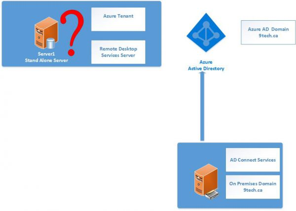 Azure AD Domain Services